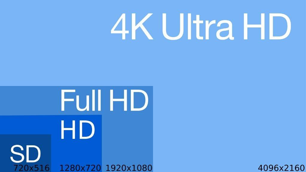 Définitions d'écrans de SD à 4K