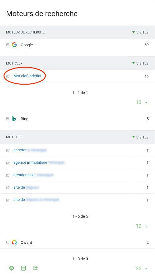 Matomo Keyword Not Provided